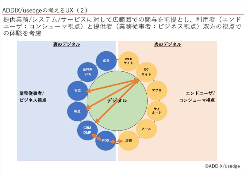 ADDIX/usedgeの考えるUX