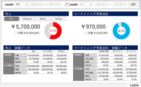 FARO KPI DASHBOARD「売上とマーケティング予算」テンプレート