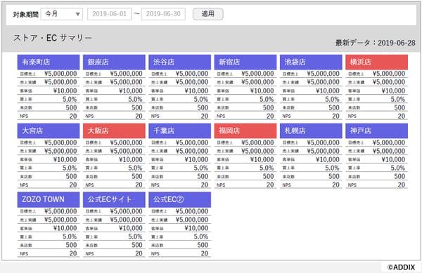 FARO KPI DASHBOARD「ストア・ECサマリー」テンプレート