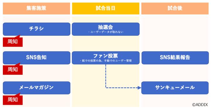 今までの集客施策|フロー図