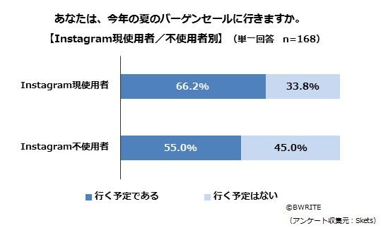 BWRITE-Skets-survey-Instagram-awareness-Q4