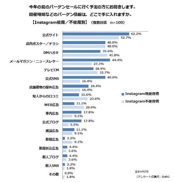 BWRITE-Skets-survey-Instagram-awareness-Q5