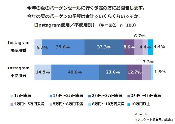 BWRITE-Skets-survey-Instagram-awareness-Q7