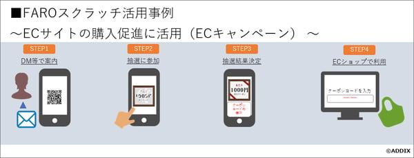 FAROスクラッチ:ECキャンペーン活用事例イメージ図