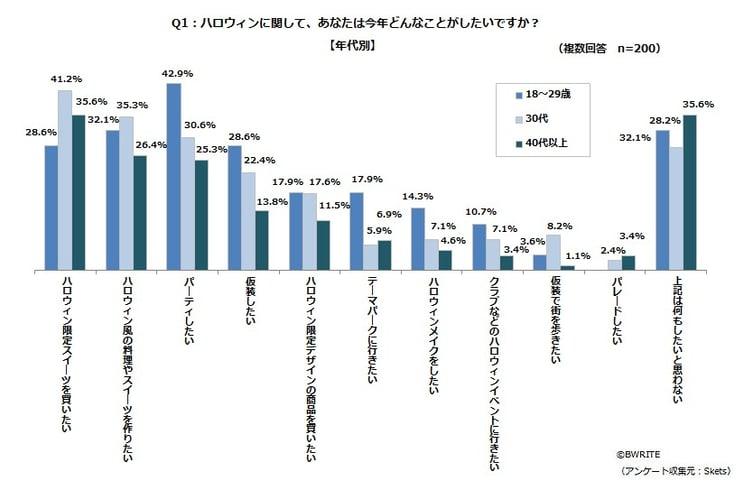 BWRITE「ハロウィン意識調査」Q1年代別グラフ