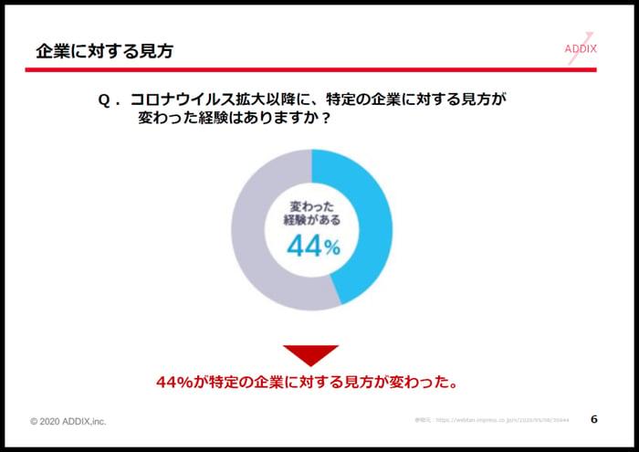 コロナ禍で「企業への意識が変わった」44%