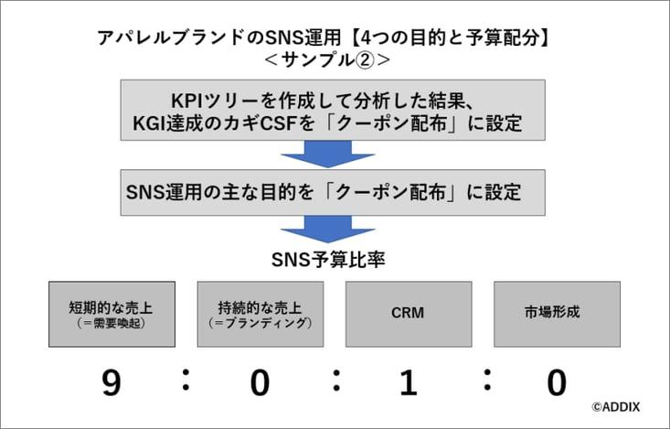 アパレルブランドのSNS運用「4つの目的と予算配分例」サンプル2