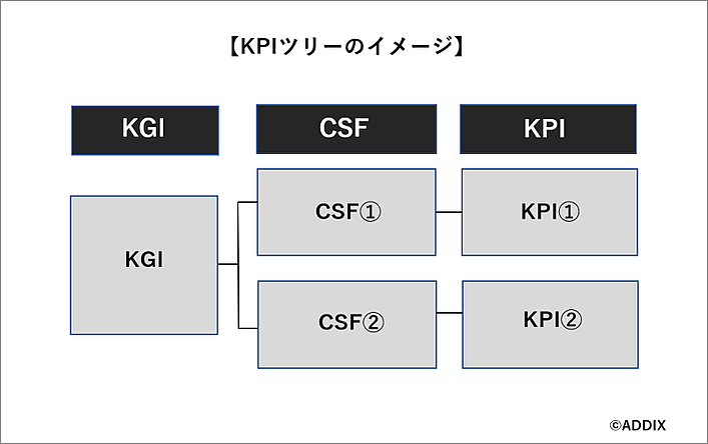 KPIツリーのイメージ図