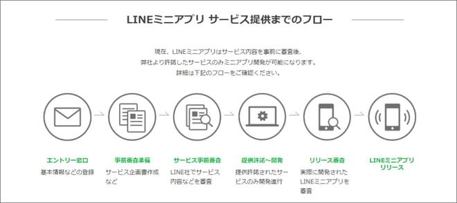 LINEミニアプリ_サービス提供までのフロー(LINE社HPより)