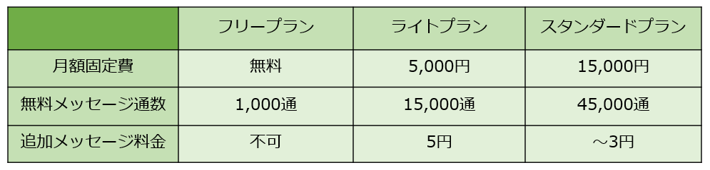 LINE公式アカウントの料金プラン:画像