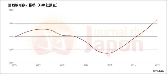 フランスにおける日本漫画の販売推移_グラフ画像