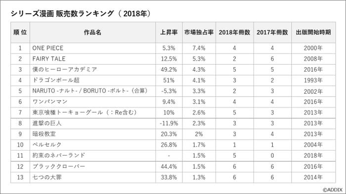 フランスにおける日本のシリーズ漫画 販売数ランキング(2018年)_画像
