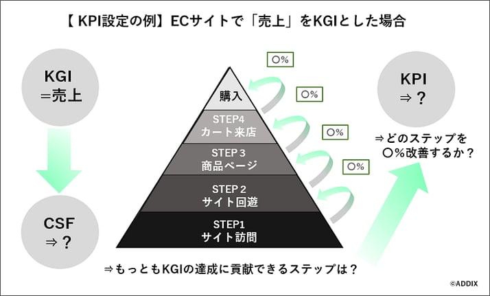 図2:ECサイトのKPI設定例