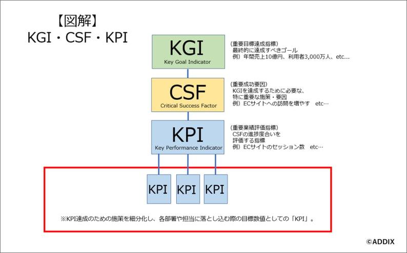 KGI_CSF_KPI_image
