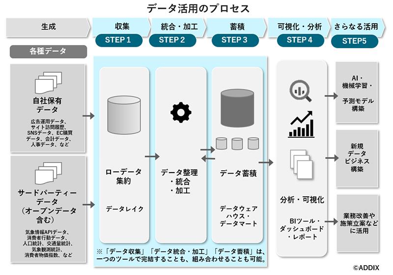 データ活用のプロセス