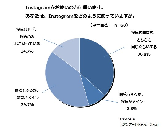 BWRITE-Skets-survey-Instagram-awareness-Q14