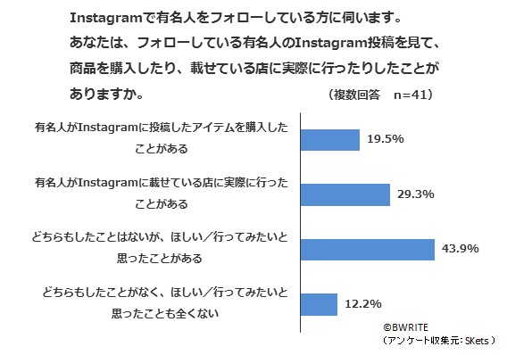 BWRITE-Skets-survey-Instagram-awareness-Q17