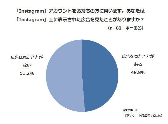BWRITE-Skets-survey-instagram-ad-awareness-Q24