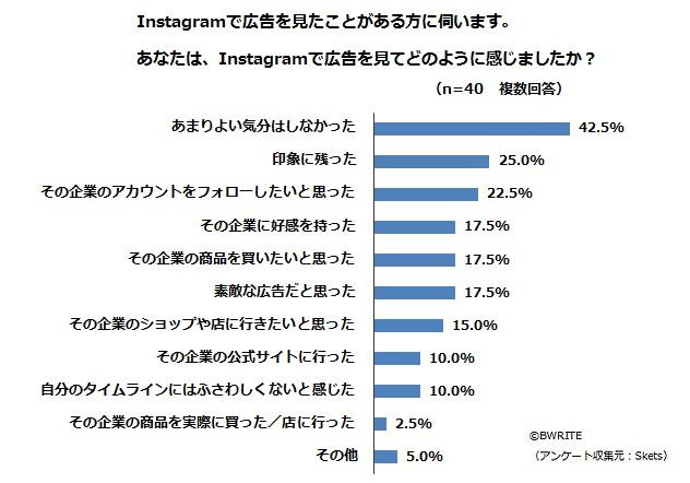 BWRITE-Skets-survey-instagram-ad-awareness-Q25