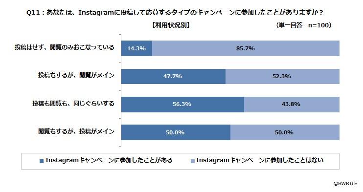 BWRITE_Instagram_campaign_Q11_usage_situation