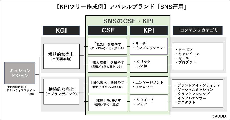 アパレルブランドのSNS運用「KPIツリー」作成例