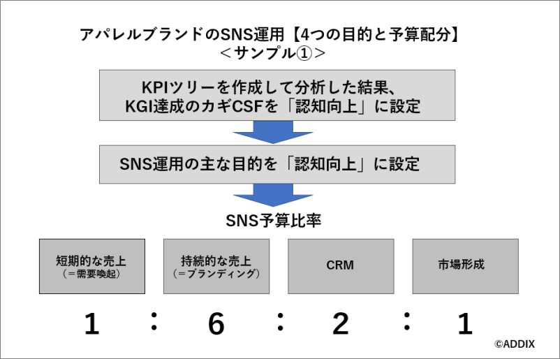 アパレルブランドのSNS運用「4つの目的と予算配分例」サンプル1