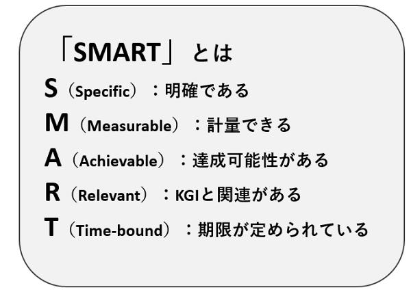 KPIの基本原則「SMART」